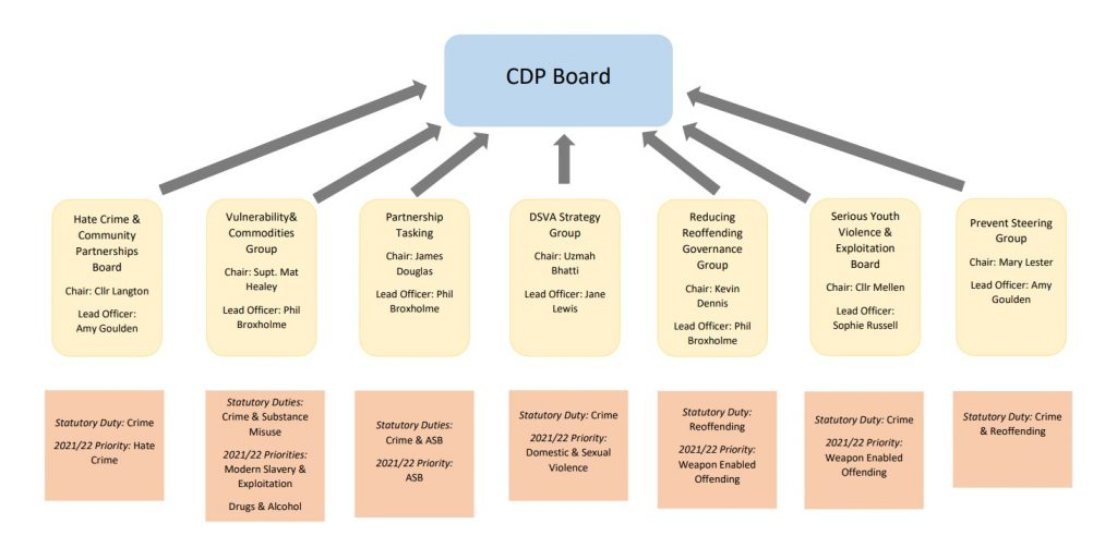 Organisation chart for CDP governance